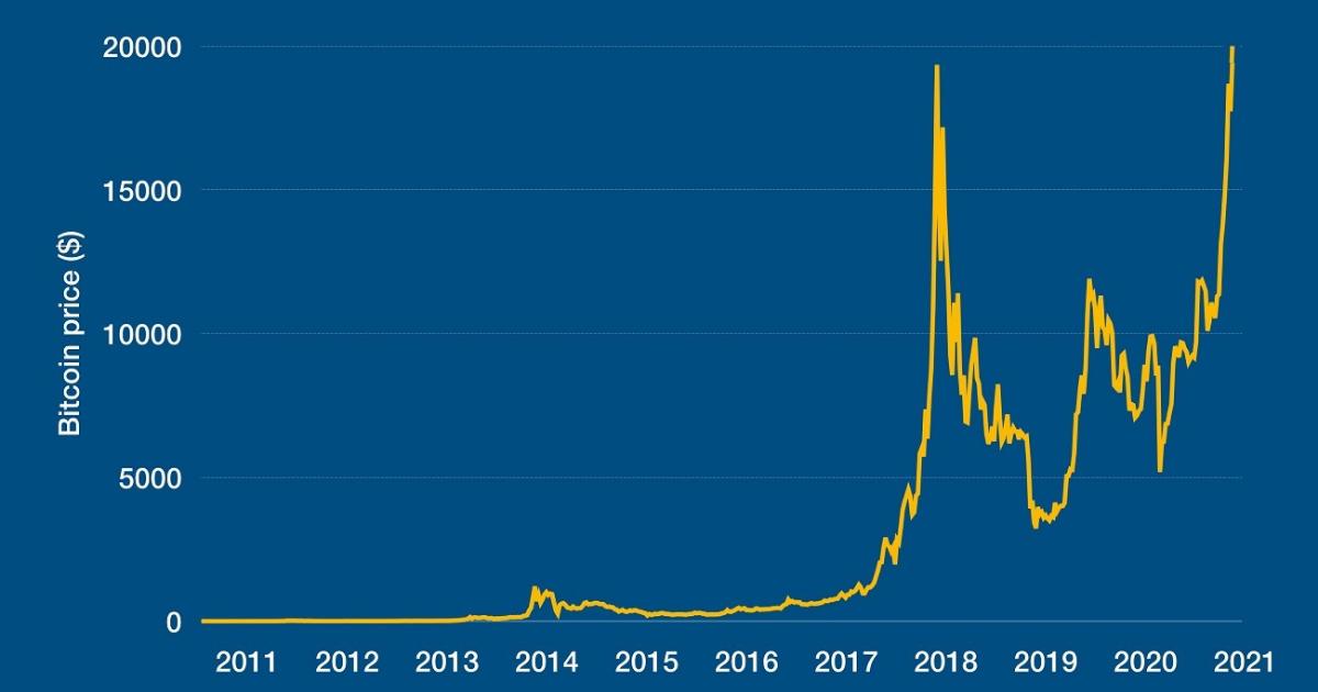 bitcoin kaina 5 metai etoro crypto