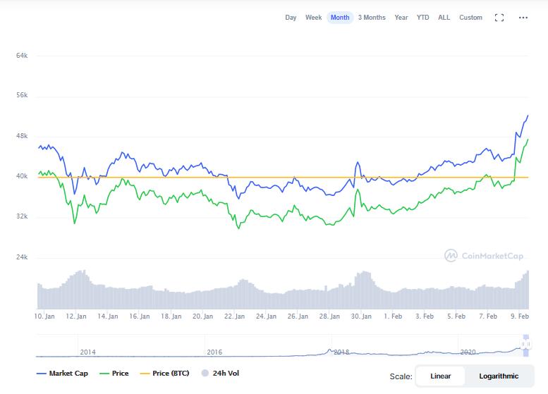 Bitcoin crosses 46k USD